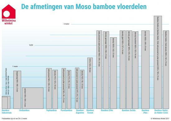 De afmetingen van alle Moso bamboe vloerdelen