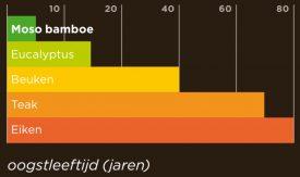 Oogstleeftijd van bamboe en houtsoorten
