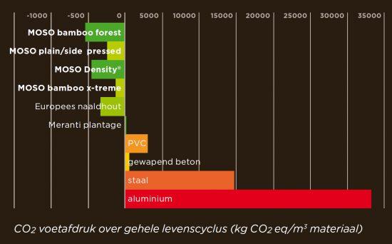 CO2 voetafdruk van bamboe grafiek